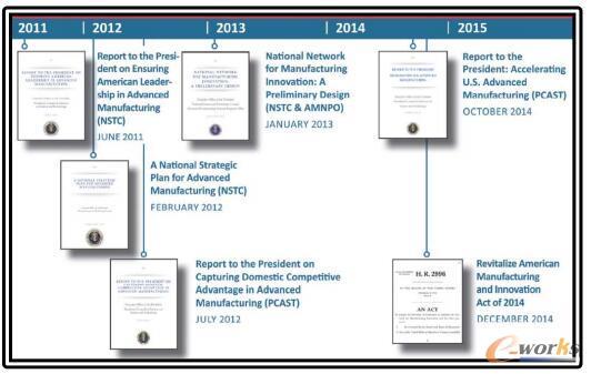 美国先进制造历年措施和报告记录