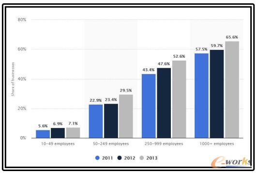 英国的ERP从2011年-2013年,按照企业规格大小普及的情况