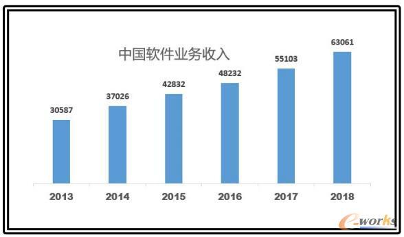 中国2013年-2018年,软件业务收入