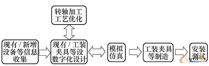 生产线设计流程