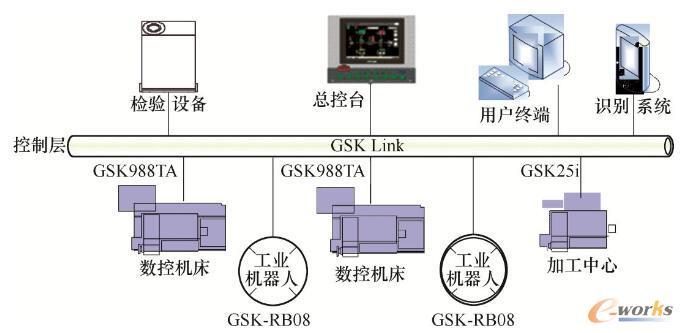 生产线电气控制结构图