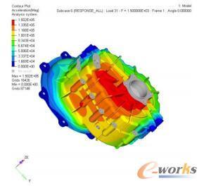 箱体表面振动加速度云图(1500Hz)