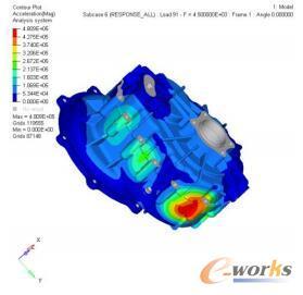 箱体表面振动加速度云图(4500Hz)