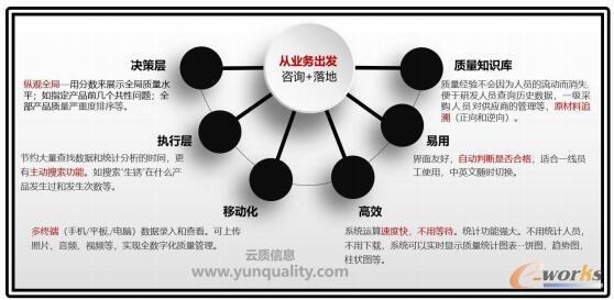 质量管理软件