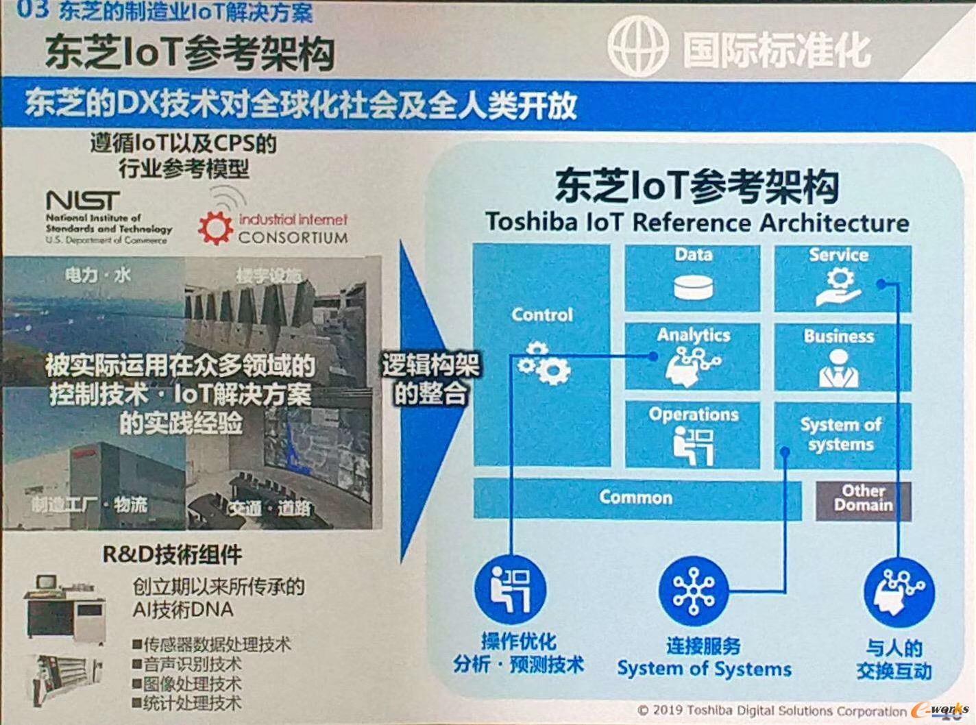 东芝IoT参考架构