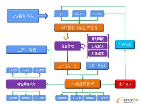 制造执行系统架构图