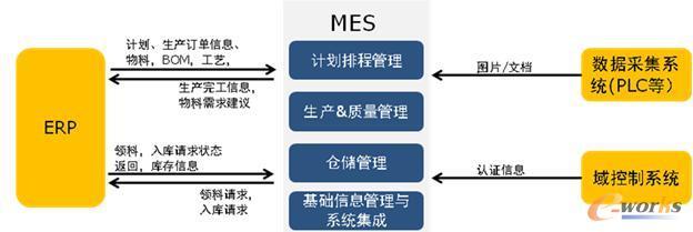 MES系统集成情况