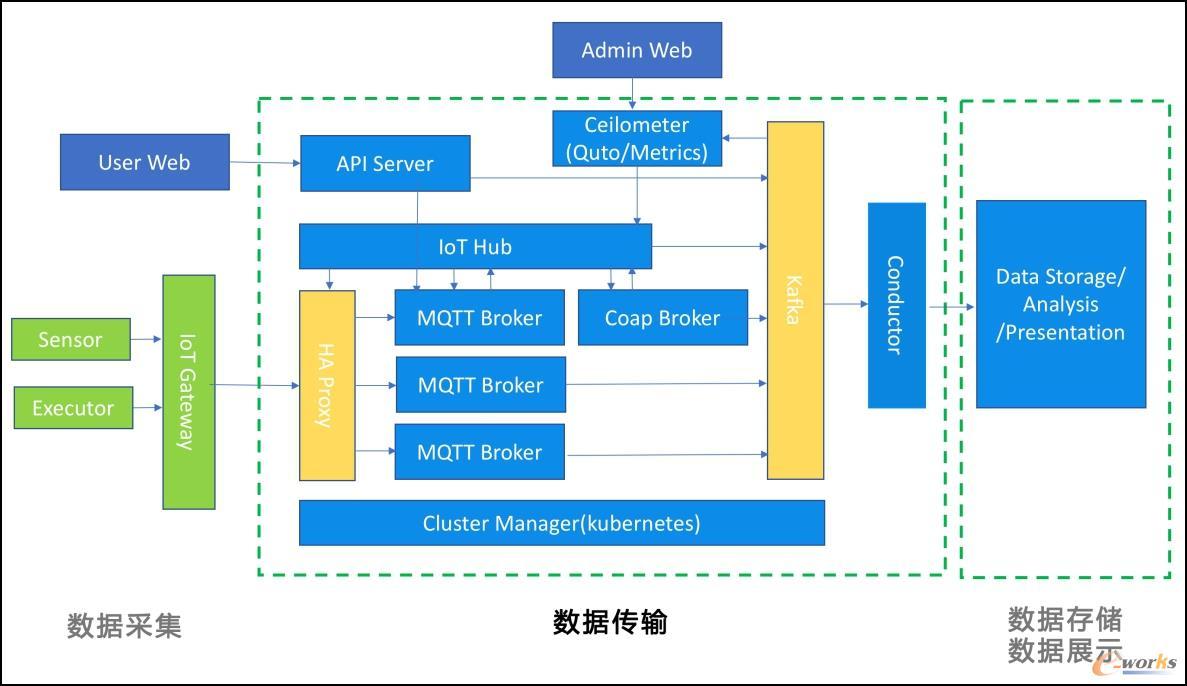 数据传输架构