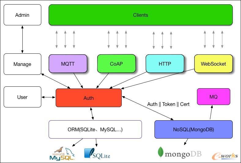 数据存储架构