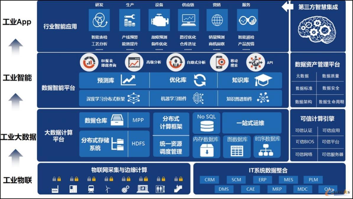 工业互联网平台总体方案