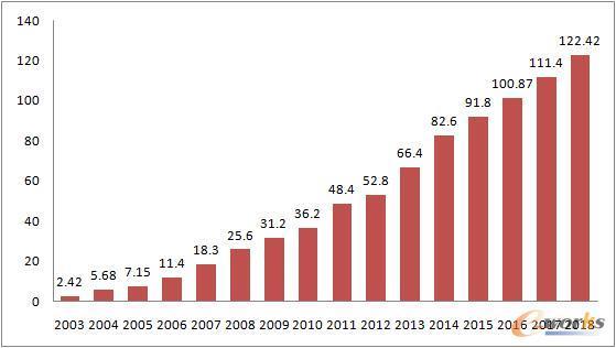 主营业务收入持续增长