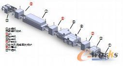 SMT产线设置