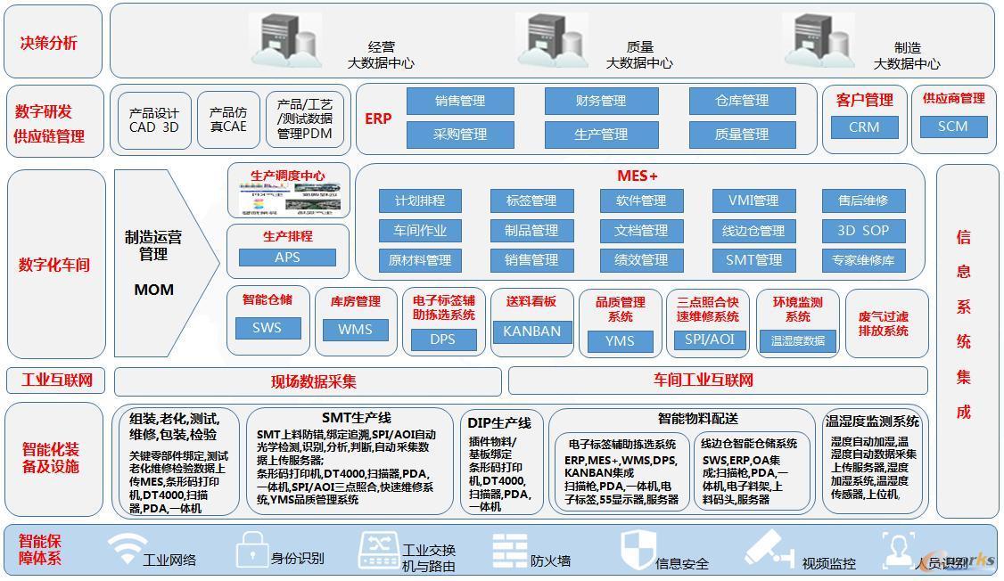 数字化工厂架构
