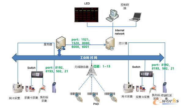 数字化车间网络拓扑架构图