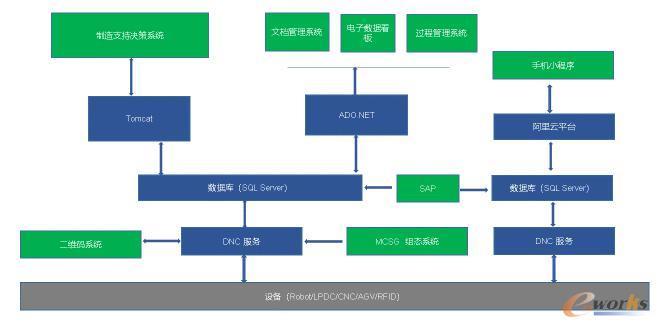 数字化车间系统集成架构图