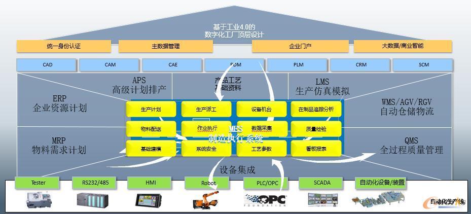 晶科智造信息化顶层设计图