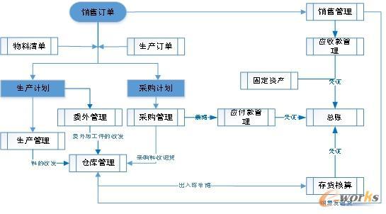 ERP系统流程
