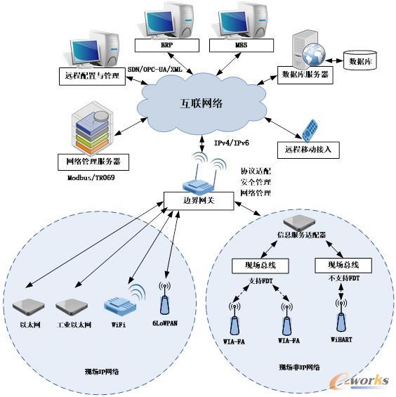 数字化车间网络结构图