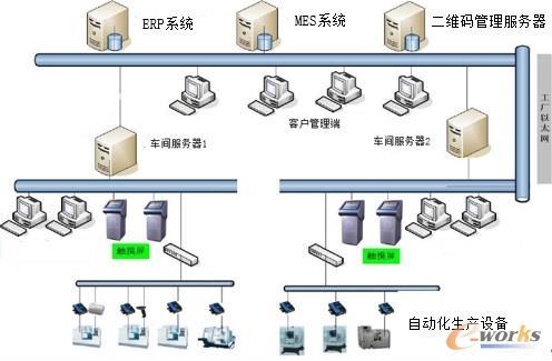 数字化间运行数据流拓扑图