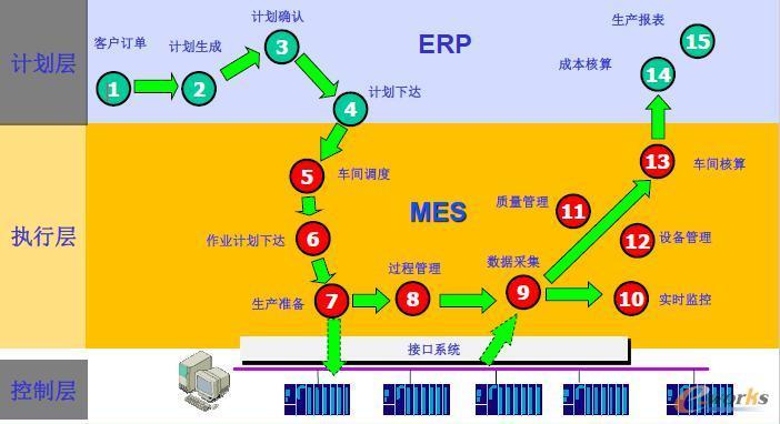 数字化车间ERP和MES集成系统图