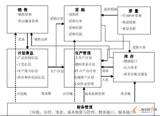 ERP数据流程图