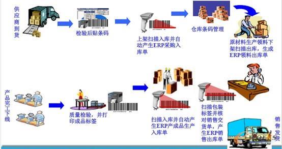 生产二维码管控流程图