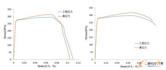 铝合金材料力学试验测试数据