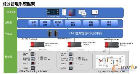能源管理系统框架