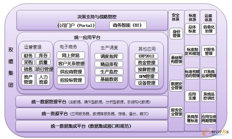 玫德集团信息化系统架构