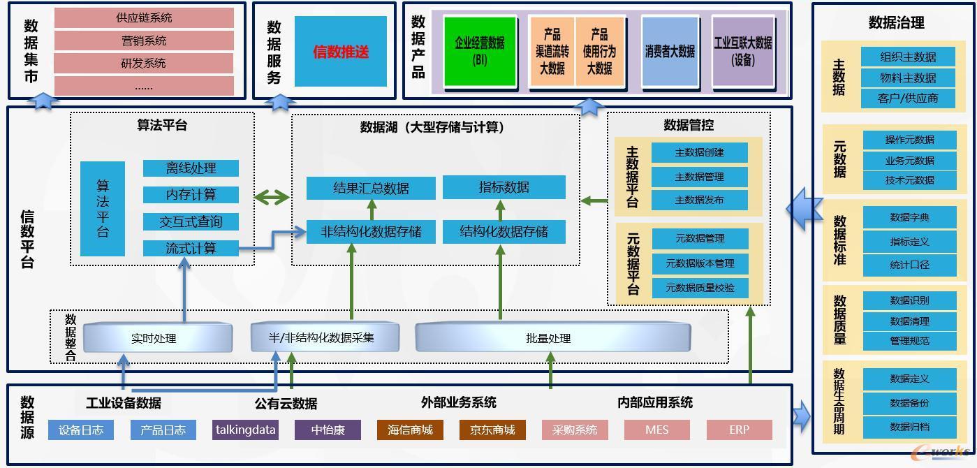 海信集团大数据平台架构图
