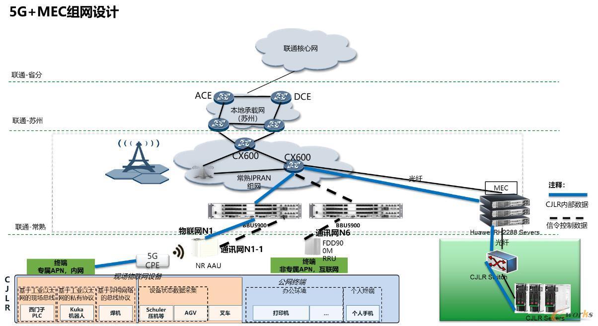 5G+MEC技术框架
