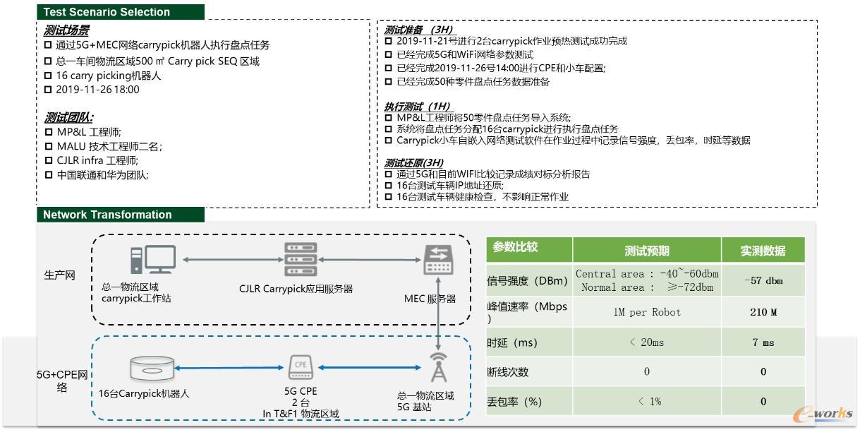 5G应用于Carrypick项目应用测试分析测试场景