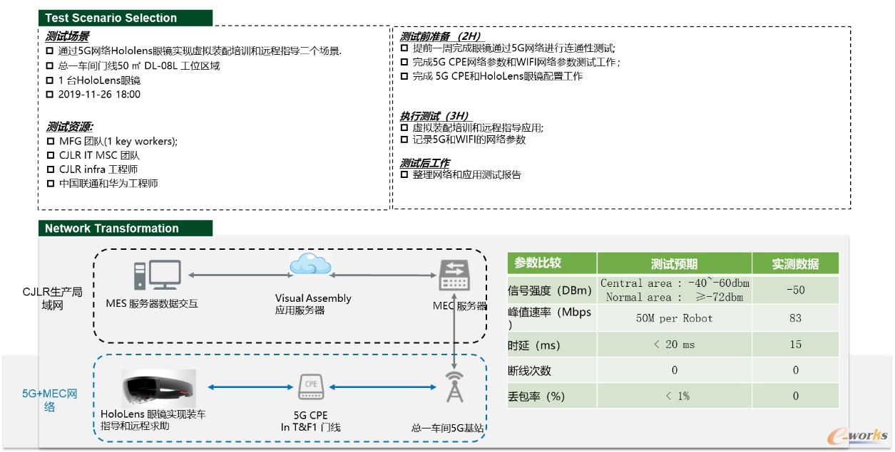 5G应用于虚拟装配应用测试分析