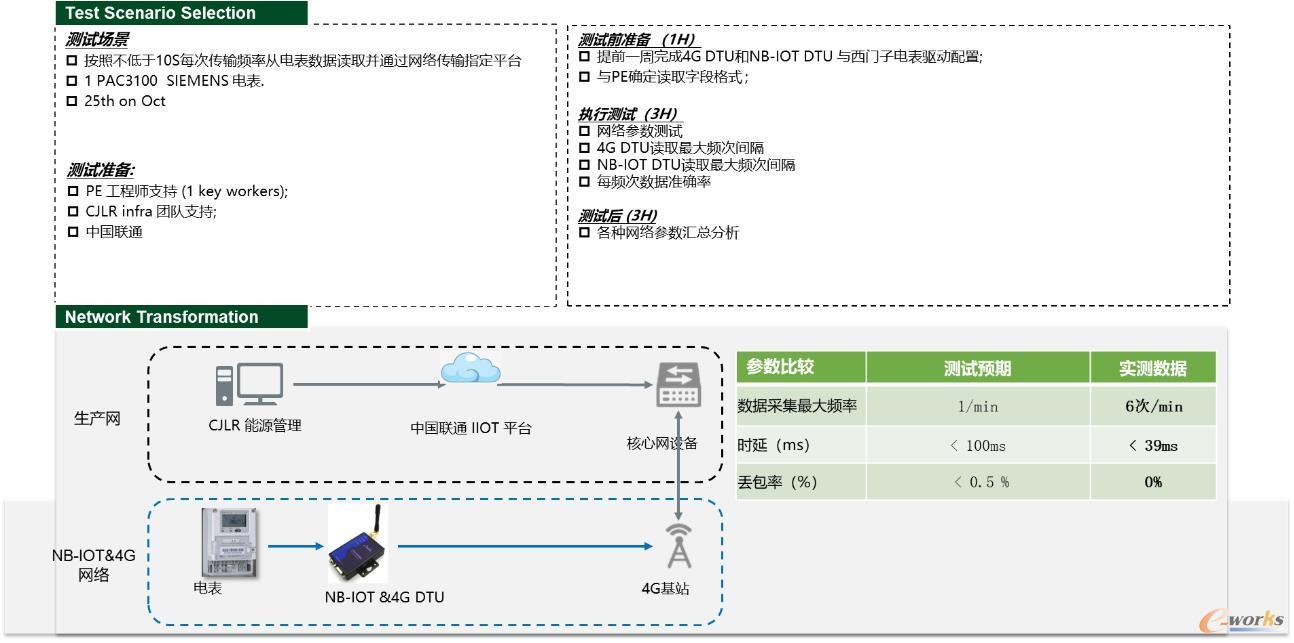 NB-IOT应用于EMS项目应用分析