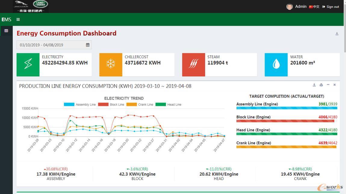 能源管理平台