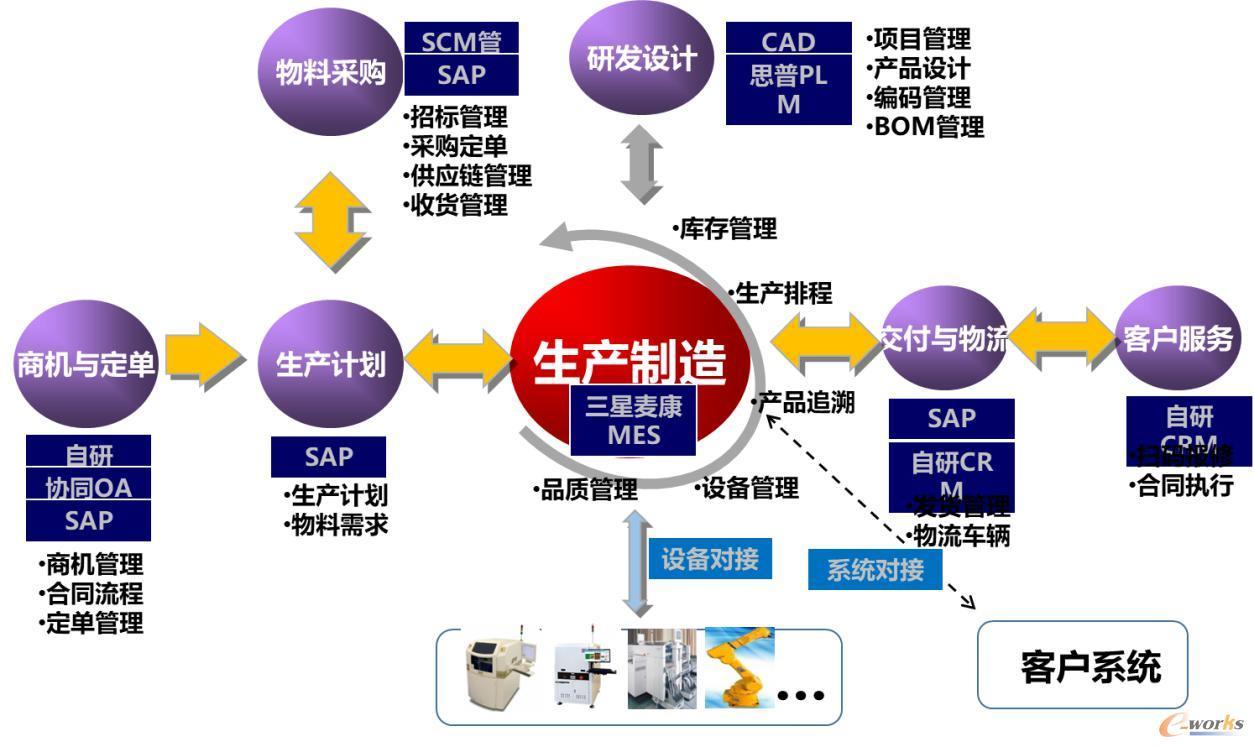 东方通信智造平台结构