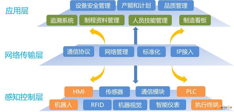 平台信息系统层级架构