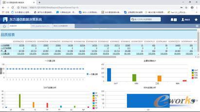东方通信数据决策系统