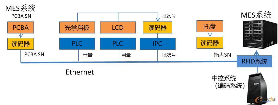 追溯系统数据全流程互联