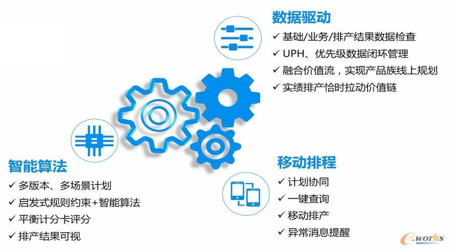 智能排程系统功能结构