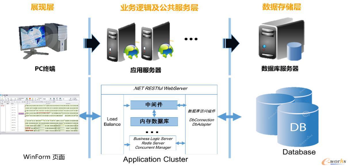 智能排程系统架构