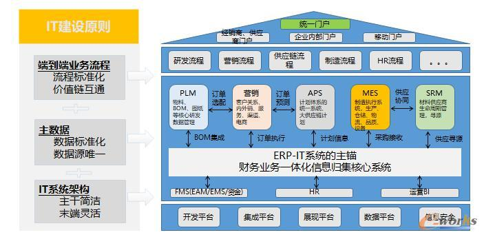整体业务系统架构