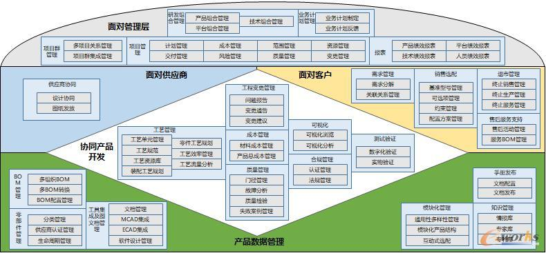 PLM系统架构