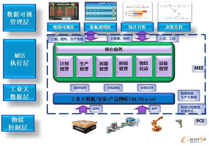 MES系统架构规划