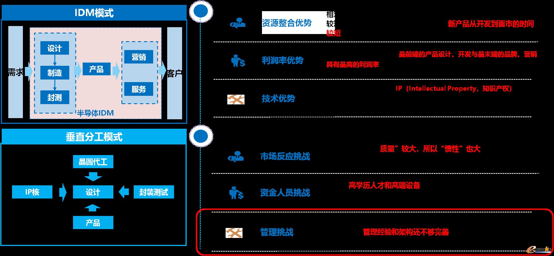 图3 IDM行业的优势与挑战