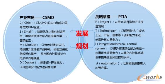 图2 燕东公司发展规划