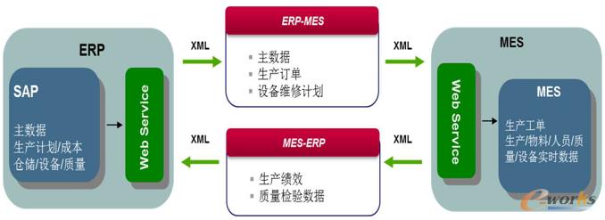 图2 ERP与MES交互