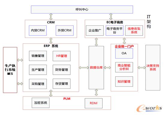 图3 信息化系统实施架构图