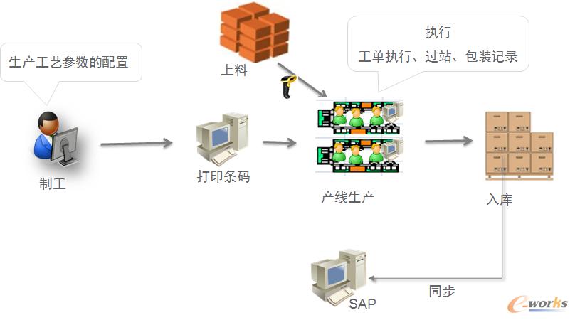 图5 Traceability执行流程