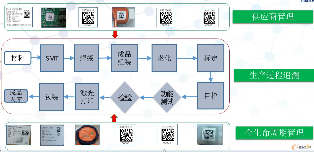 图6 物料和整机追溯流程